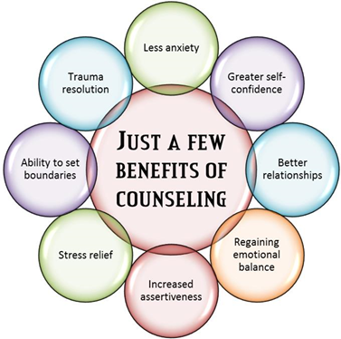 counseling-psychotherapy-gets-results