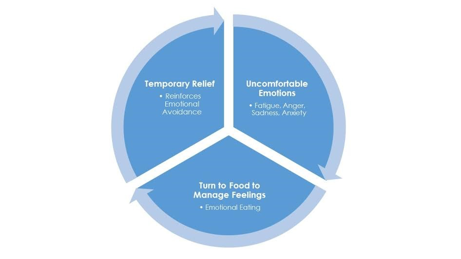 managing-emotional-eating-2